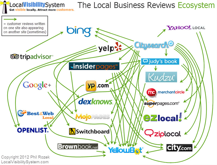 local-business-reviews-ecosystem
